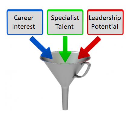 Use Talent Management Software to Build an effective Talent Pipeline