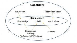 capability_model