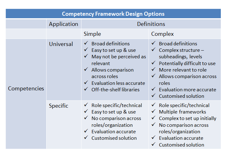 Competency Framework Design Options