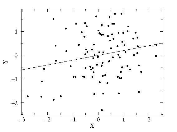 correlation of performance and generic core competencies r = 0.2