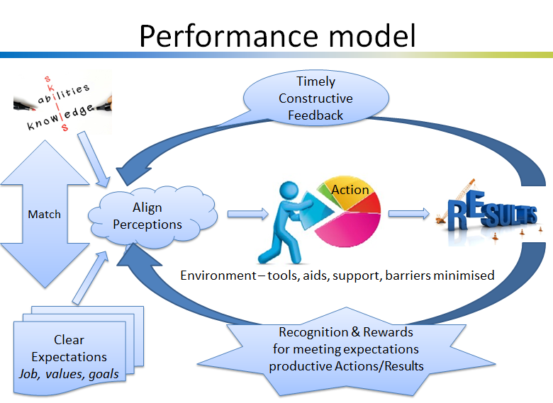 Centranum Performance Model