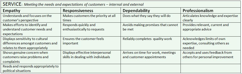 Service Competencies