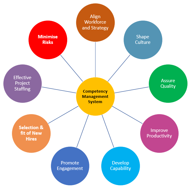 why define competencies?