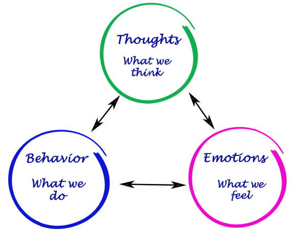 thoughts feelings behavior
