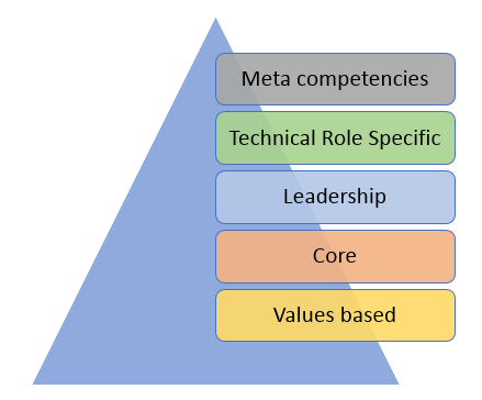 competency types